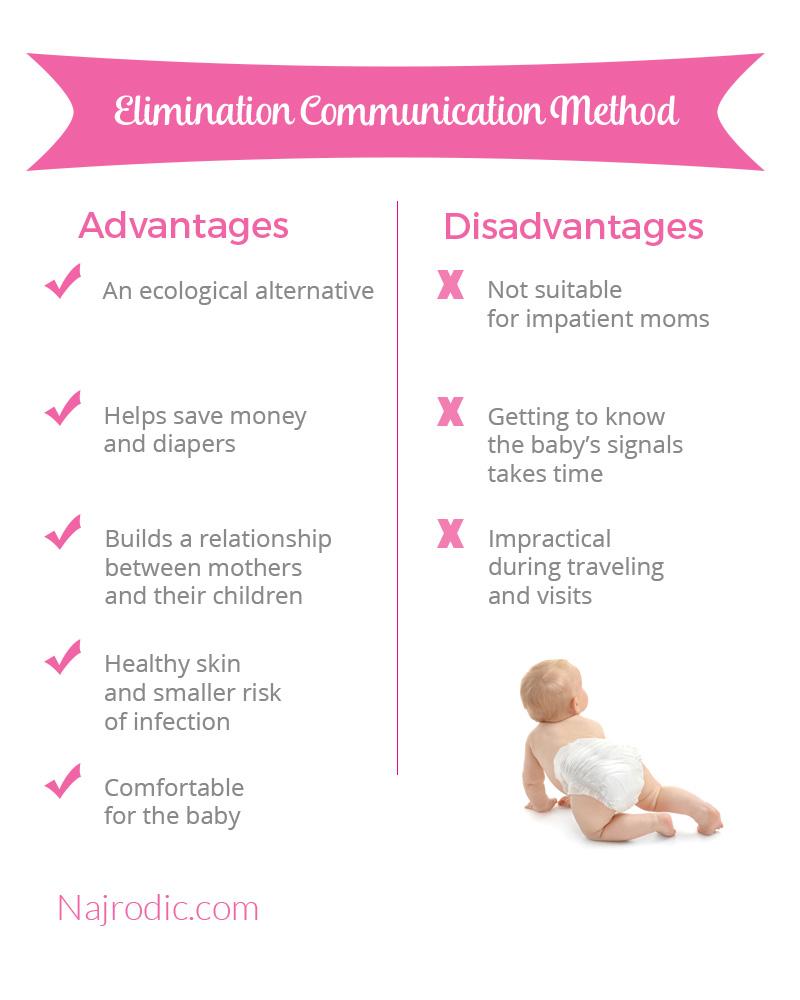 Elimination communication method